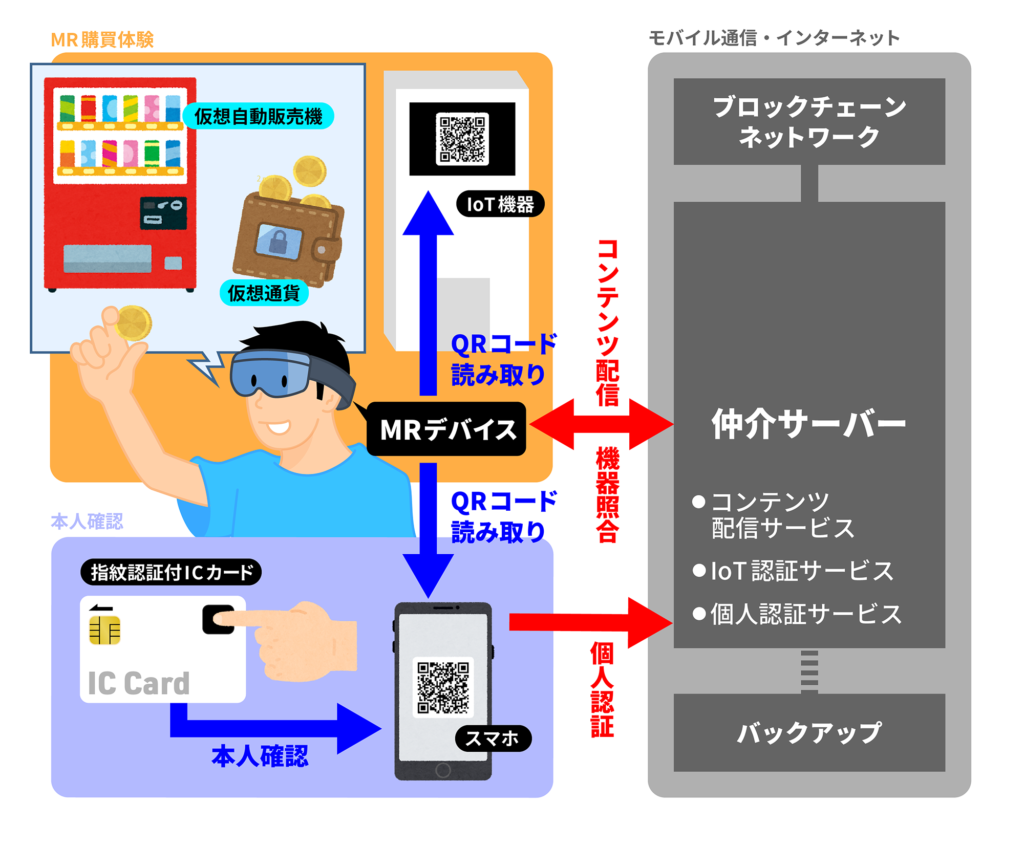 暗号通貨 デバイス連携
